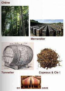 Philippe Margot, Chêne-Merrandier-Tonnelier-Copeaux & Cie.